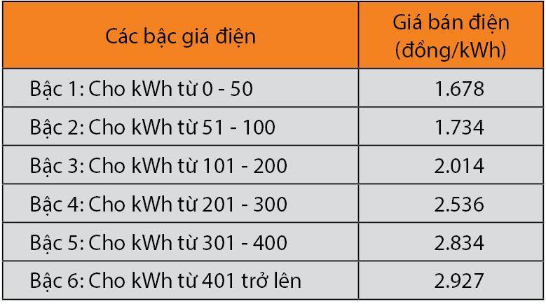 giá điện bậc thang