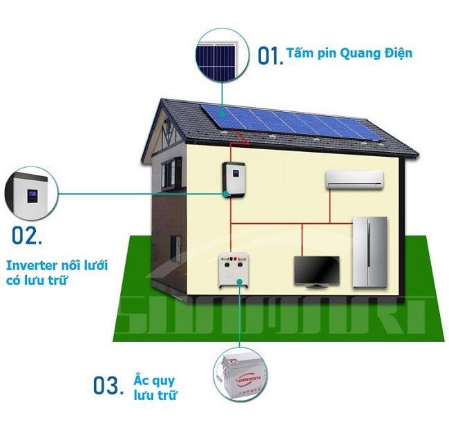Lắp điện mặt trời nối lưới có lưu trữ tại Vĩnh Bảo Hải Phòng