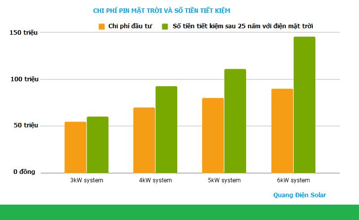Chi phí lắp đặt pin mặt trời cho gia đình